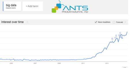 "ANTS - Từ khóa ""Big Data"" tìm kiếm qua Google"